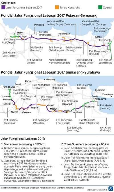 Kondisi Jalur Fungsional Lebaran 2017